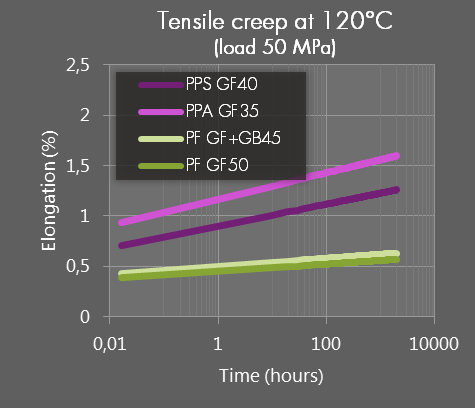 img_sbhpp_s_data_tensile-creep_120c50mpa.png